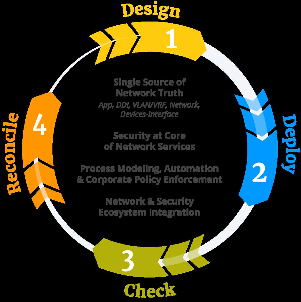 ddi-life-cycle-management-1022×1024