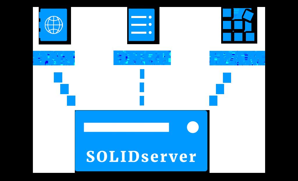 eip-ddi-solidserver-link-diagram
